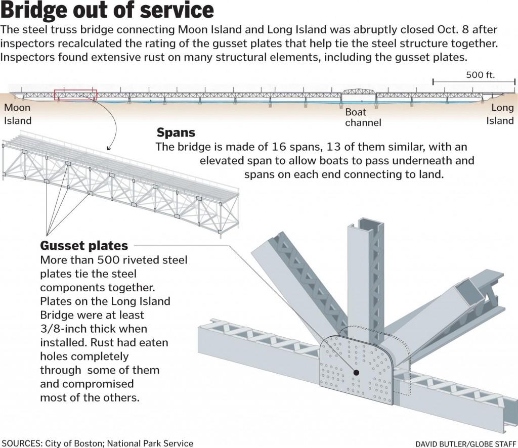 Long Island bridge deterioration explained